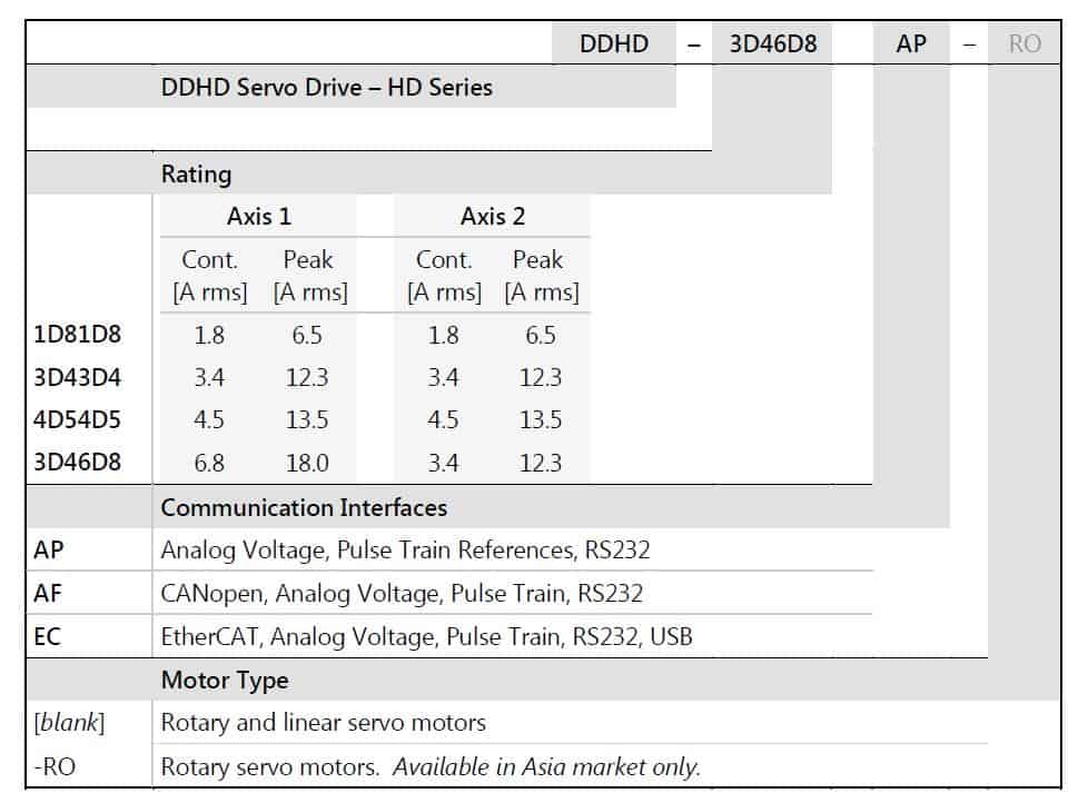 DDHD – Dual Axis Servo Drives