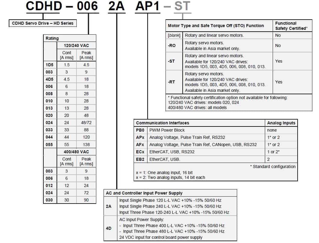 CDHD – High Performance Servo Drives