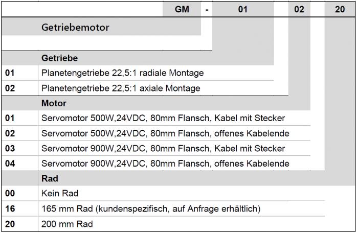 mobiGM_Ordering Information V8_DE